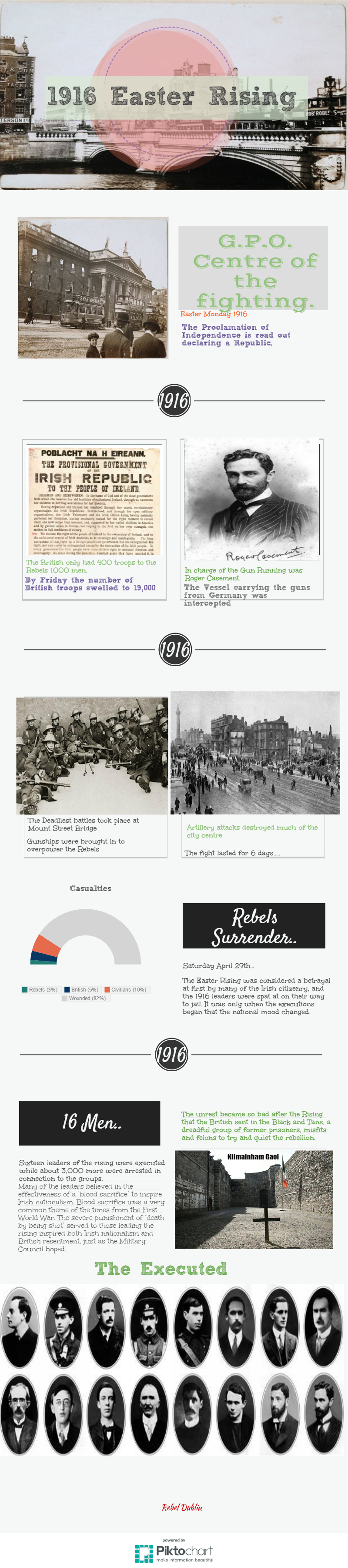 1916 Rising Infographic